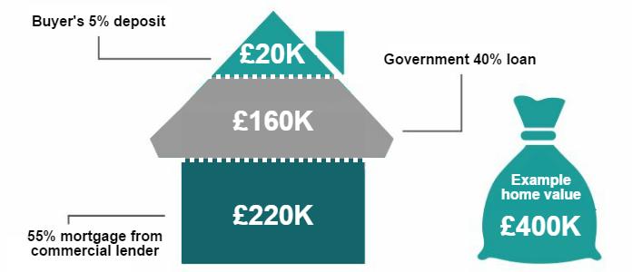 London help to buy scheme